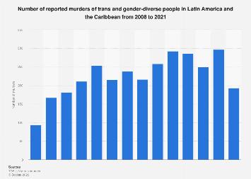 Latin America: murders of trans & gender-diverse people 2008-2018