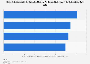 Beste Arbeitgeber in der Branche Medien, Werbung, Marketing in der Schweiz 2018
