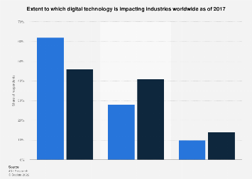 Level of disruption caused by digital technology in industries worldwide 2017
