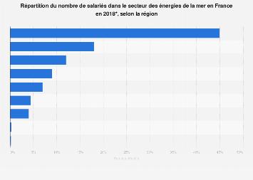 Nombre des ETP dans le secteur des énergies maritimes selon les régions France 2018