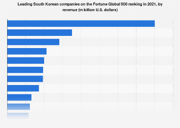 South Korea Fortune 500 Leading Companies 2019 Statista