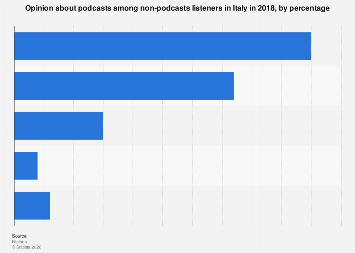 Italy: opinion on podcasts 2018, by percentage