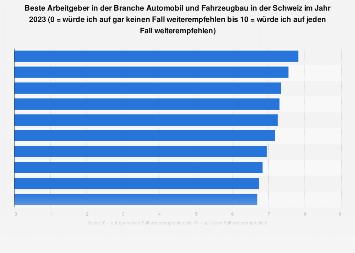 Beste Arbeitgeber in der Automobil- u. Fahrzeugbaubranche in der Schweiz 2018