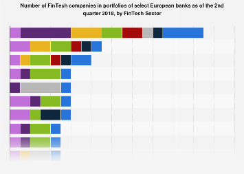 Leading European banks in Europe 2018, by number of FinTech portfolio companies