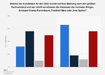 Umfrage zum Sachverstand und den Absichten der Kandidaten für den CDU-Vorsitz 2018