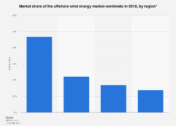 Global market share offshore wind energy market by region 2018