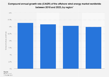 Global CAGR offshore wind energy market by region 2018-2023