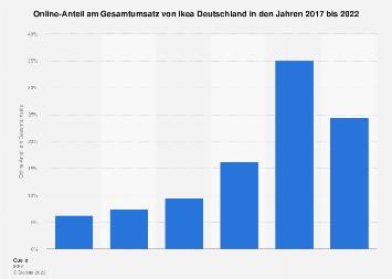 Online-Anteil am Gesamtumsatz von Ikea Deutschland bis 2018