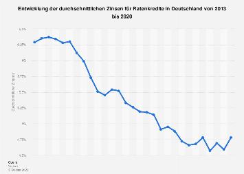 Entwicklung der durchschnittlichen Zinsen für Ratenkredite in Deutschland bis 2018