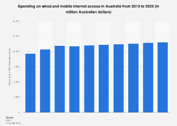 Wired and mobile internet access market Australia 2013-2022