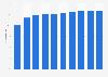 Tablet penetration as share of population Australia 2013-2022