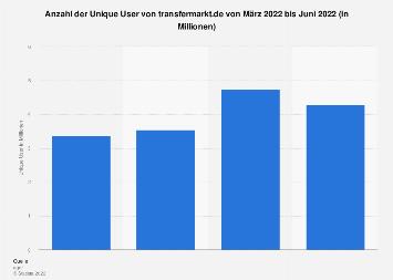 Unique User von transfermarkt.de bis Mai 2019