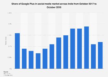 Share of Google Plus in social media market India 2017-2018