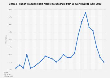 Share of Reddit in social media market India 2017-2018