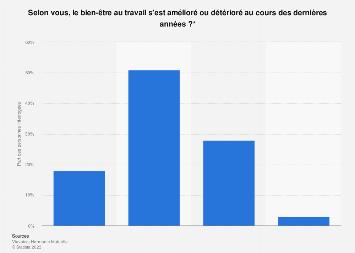 Bien-être au travail: amélioration ou détérioration selon les salariés France 2018