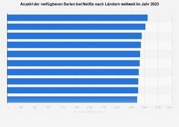 Anzahl der verfügbaren Serien bei Netflix nach Ländern weltweit 2018