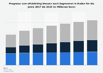Prognose zum ePublishing Umsatz nach Segmenten in Italien 2017-2023