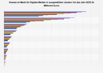 Umsatz im Markt für Digitale Medien in ausgewählten Ländern in 2023