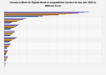 Umsatz im Markt für Digitale Musik in ausgewählten Ländern in 2023