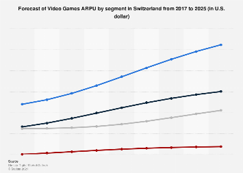 Forecast of Video Games ARPU by segment in Switzerland 2017-2023