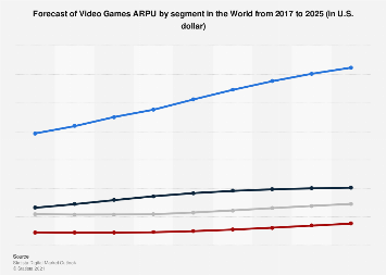 Forecast of Video Games ARPU by segment worldwide 2017-2023