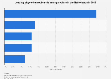 Leading bicycle helmet brands among cyclists in the Netherlands 2017