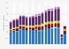 Passenger traffic flow at New York JFK Airport by region 2004-2018