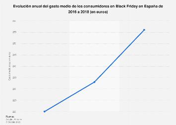 Gasto medio de los consumidores españoles en Black Friday 2016-2018