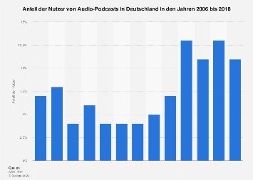 Anteil der Nutzer von Audio-Podcasts in Deutschland bis 2018