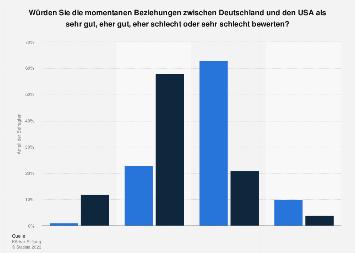 Bewertung der deutsch-amerikanischen Beziehungen in Deutschland und den USA 2018