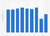 Shochiku's sales revenue FY 2013-2017