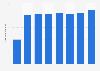 Kadokawa Dwango's sales revenue FY 2014-2017