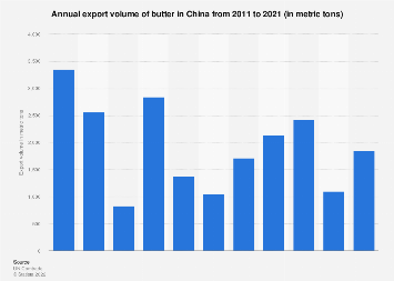 Butter export volume in China 2007-2016