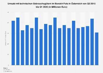 Umsatz mit Gebrauchsgütern im Bereich Foto in Österreich bis Q2 2019
