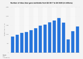 Uber's number of rides worldwide 2016-2019
