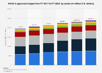 NASA - approved budget by sector 2017-2019