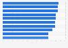 Umfrage zu den Qualitätskriterien der Nutzer verschiedener Bewegtbildangebote 2018
