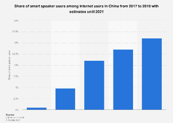 Share of smart speaker users among internet users in China 2017-2020