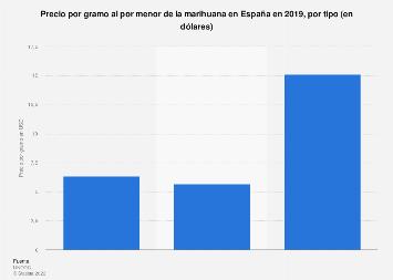 Precio por gramo y tipo de cannabis en España 2017