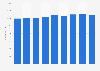 Toho's employee numbers FY 2013-2017