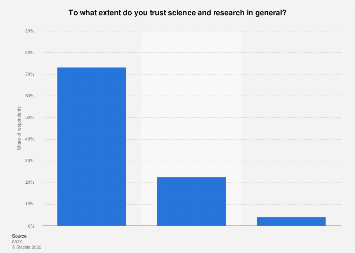 Trust in science and research in Flanders (Belgium) 2018