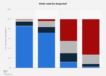 Schwerpunkte der Nutzung von Snapchat durch Jugendliche in Deutschland 2018