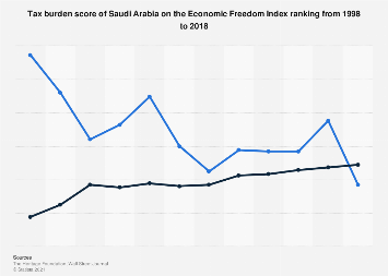 Tax burden score of Saudi Arabia on the Economic Freedom ranking 1998-2018