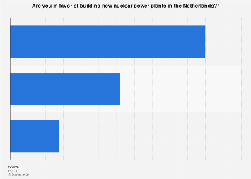 Opinions on building new nuclear power plants in the Netherlands 2018