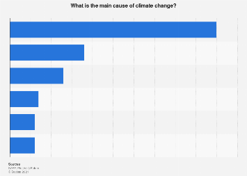 Italy: opinion about climate change causes 2018