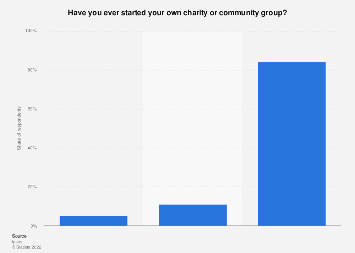 Charity or community group entrepreneurial experience in Belgium 2018