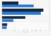 Viewership of James Bond movies in the U.S. 2018, by gender