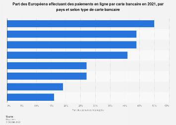 Part des Européens effectuant des paiements en ligne par carte bancaire par pays 2018