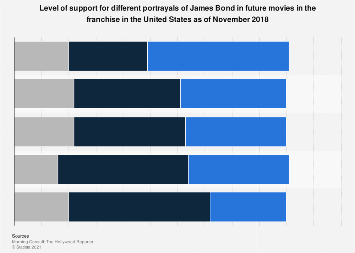 Perspectives on new portrayals of James Bond in the U.S. 2018