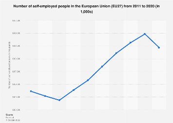 EU-28: self-employed persons 2008-2017